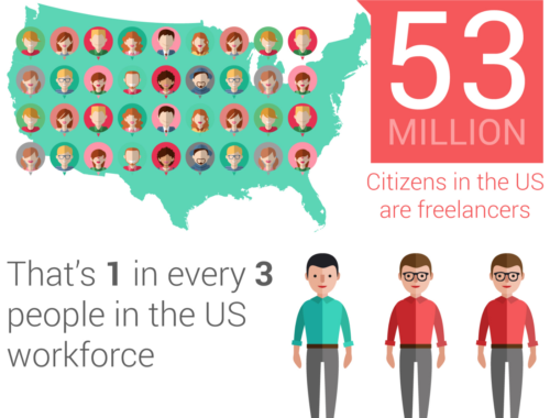 Where do you work when you can work from ANYWHERE? (Infographic)