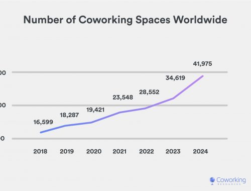 A chart showing the number of coworking spaces in the world from 2018 to 2024.